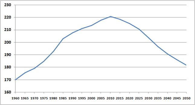 Bankier.pl na podstawie prognoz demograficznych Eurostatu