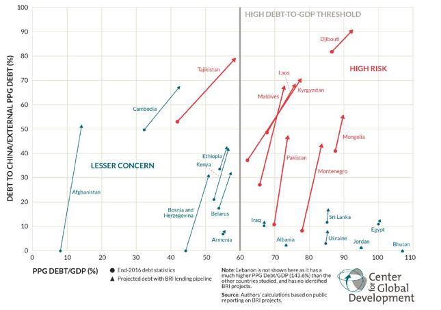 """Zadłużenie wobec Chin jako % zadłużenia zagranicznego (oś x) i zadłużenie jako % PKB. Kropka - stan na koniec 2016 r., trójkąt - prognozowany poziom po zaciągnięciu długu na budowę infrastruktury w ramach """"Pasa i Szlaku"""". Na czerwono kraje zagrożone kryzysem zadłużenia."""
