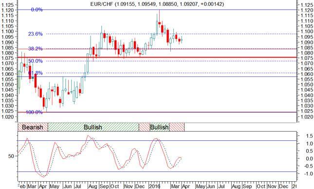 Wykres pary walutowej EUR/CHF - świece tygodniowe