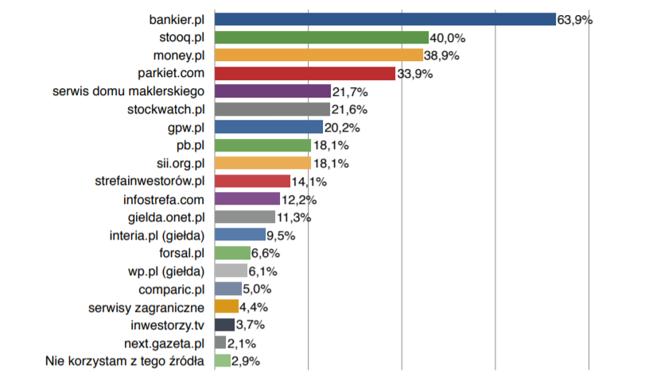 Najpopularniejsze serwisy internetowe