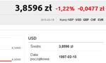 Goldman Sachs prognozuje ponad 4 złote za dolara