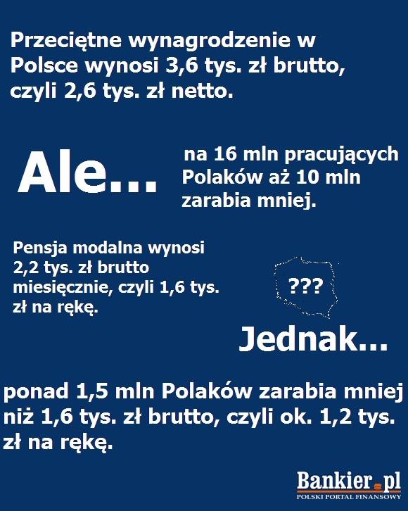 pensje Polaków