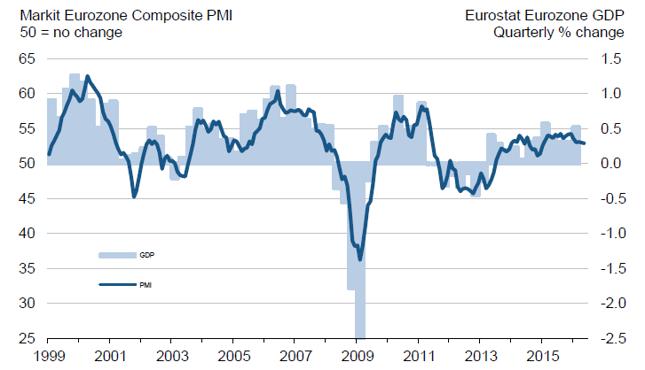 Łączony PMI dla strefy euro (lewa oś, w pkt.) na tle dynamiki PKB kwartał do kwartału poprzedniego ( prawa oś, w % kdk)
