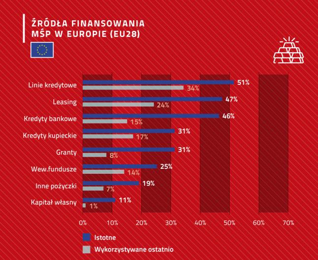 Źródła finansowania MŚP w 28 państwach Unii Europejskiej