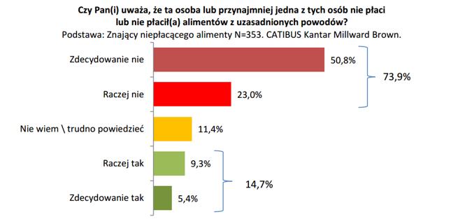 Źródło: Raport CABITUS na zlecenie Krajowej Rady Komorniczej oraz Krajowego Rejestru Długów BIG SA