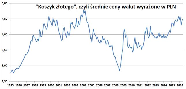 Średnia arytmetyczna notowań EUR, USD, GBP, CHF na koniec każdego miesiąca wyrażona w polskich złotych.