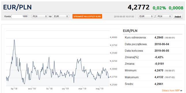 dobra tekstura buty na tanie dobra sprzedaż Kurs euro poniżej 4,28 zł. Dolar, funt i frank tanieją ...