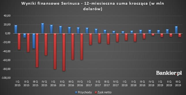 Straty Serinusa znów rosną