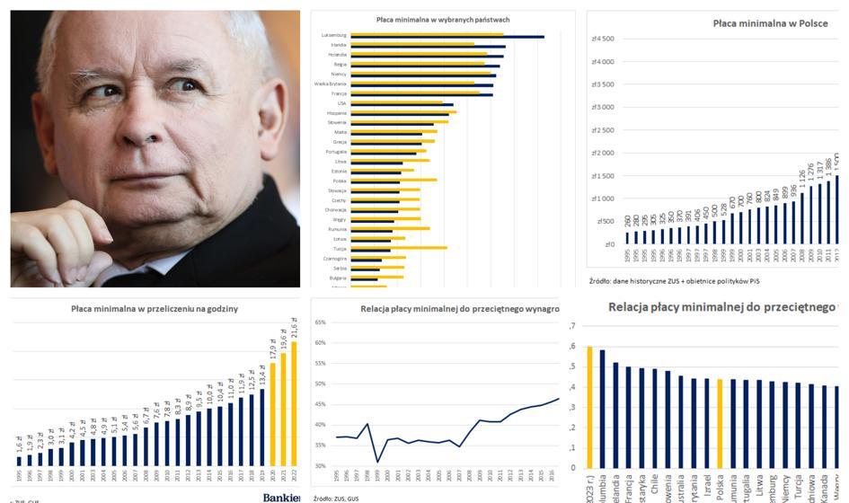 Płaca minimalna w Polsce według PiS. 7 wykresów, które warto zobaczyć