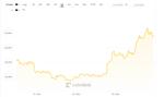 Rocznicowa minihossa na bitcoinie