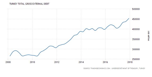 Dług zagraniczny Turcji (w mln USD).