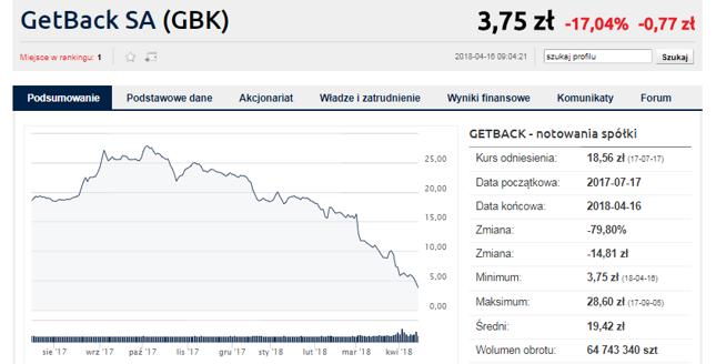 Notowania akcjami i obligacjami GetBacku pozostają zawieszone bezterminowo. Być może zostaną przywrócone po publikacji raportu, to jednak tylko spekulacje