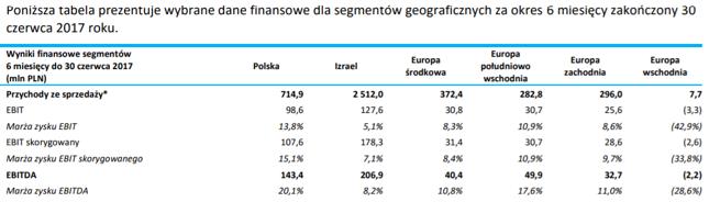 Segmenty geograficzne Grupy Asseco
