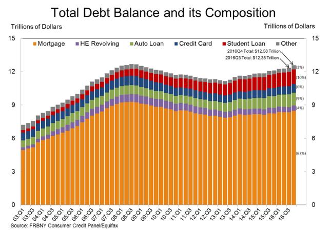 Wartość i struktura zadłużenia gospodarstw domowych w USA