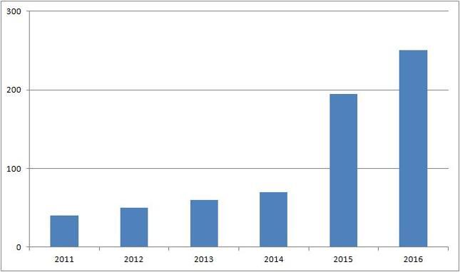 Pozabilansowe aktywa chińskiego sektora banokwego [bln juanów]