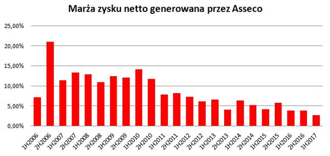 Ten wykres obrazuje problemy Asseco z generowaniem zysków *Obecne Asseco kontynuuje giełdową historię Softbanku - spółki połączyły się w 2006 roku.