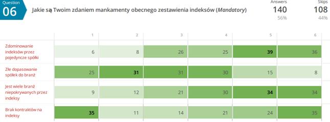 Jakie są Twoim zdaniem mankamenty obecnego zestawienia indeksów? - pytanie dla osób, które odpowiedziały TAK w pyt. 1 lub wyraziły chęć z korzystania z indeksów po ich zmianach