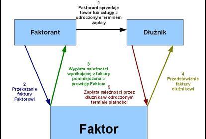 Uproszczony schemat usług faktoringowych