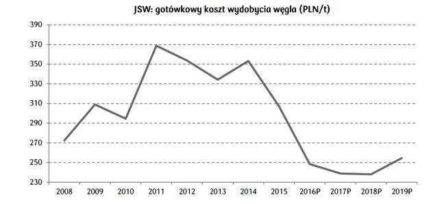 DM PKO - koszt wydobycia spada