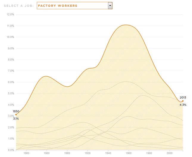 Zawody, które wygrały na zmianach technologicznych (jako proc. ogólnej liczby pracujących Amerykanów).