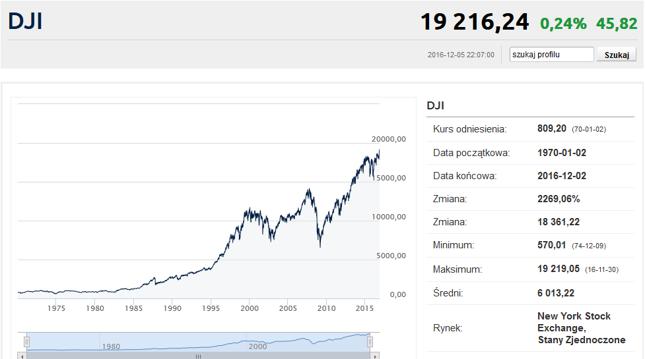 Dow Jones Industrial Average. Kiedy zobaczymy dwójkę z przodu?