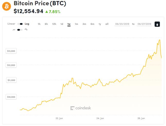 Ostatni tydzień na bitcoinie. Podróż od 9,5 do blisko 14 tys. dolarów.