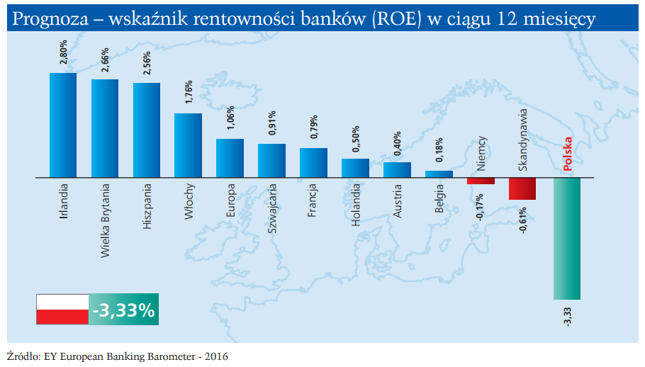 Prognozowana zmiana ROE banków w 2016 r.