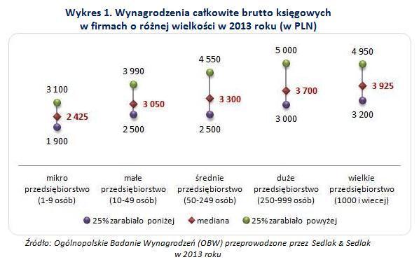 http://wynagrodzenia.pl/zdjecie.php?url=pliki/wykresy_baza/4688.&s=700&w=1700
