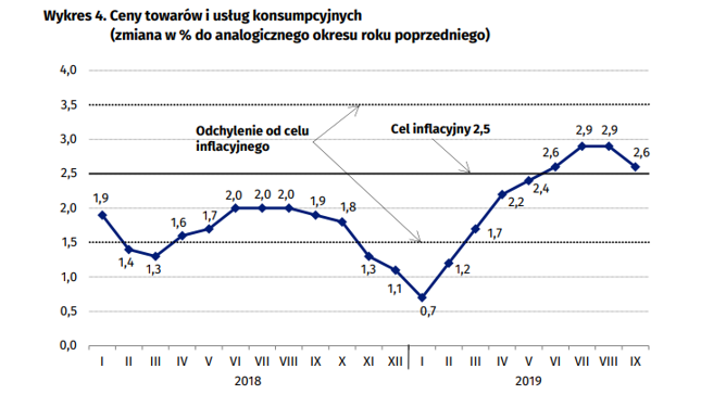 Inflacja CPI a cel NBP