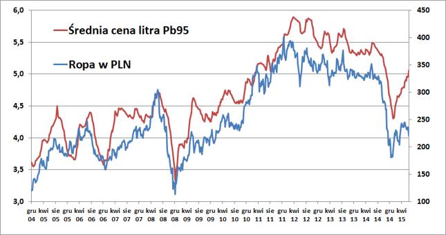 Cena baryłki ropy Brent (w zł) i średnia cena litra Pb95 (w zł)