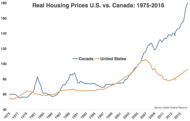 Indeks realnych cen domów w Stanach Zjednoczonych i Kanadzie w latach 1975-2016.