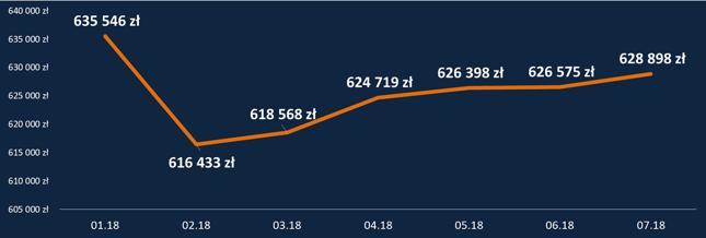 HipoTracker Bankier.pl - średnia maksymalna zdolność kredytowa dla kredytu z 20-procentowym wkładem własnym (dochód 2-osobowego gospodarstwa 6,2 tys. zł, kredyt na 30 lat)