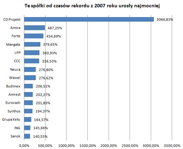 Te spółki od czasów rekordu z 2007 roku urosły najmocniej