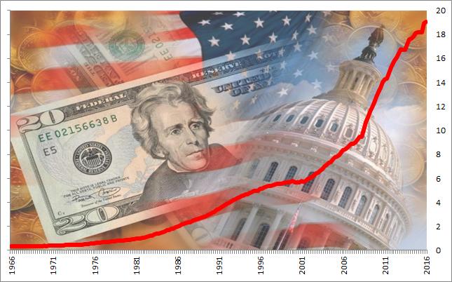 Amerykański federalny dług publiczny (w bilionach dolarów)
