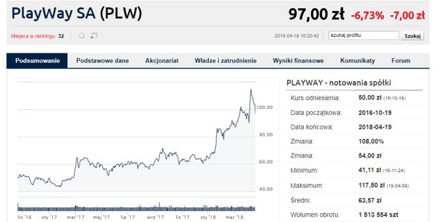 Niepokój widać po reakcji inwestorów, akcje PlayWay tanieją bowiem dzisiaj o blisko 7 proc