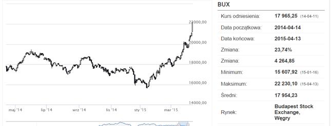 BUX jest póki co najlepszym europejskim w 2015 roku