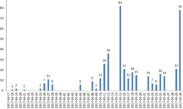 Kiedy spółki opublikują wyniki za I kwartał 2017? - rozkład liczby raportów wg dni