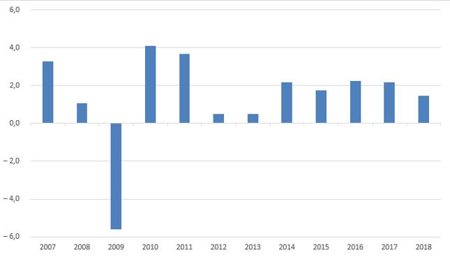 Zmiana PKB Niemiec [proc., rdr]