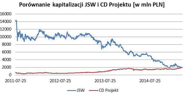 Zestawienie kapitalizacji giełdowej JSW i CD Projektu za okres 25.07.2011 - 15.04.2015
