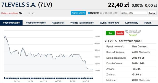 7Levels to najgorszy tegoroczny debiut spośród producentów gier