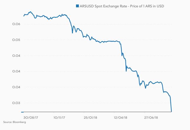 Tak wygląda krach walutowy. Argentyńskie peso w 8 miesięcy straciło ponad połowę wartości wobec dolara.