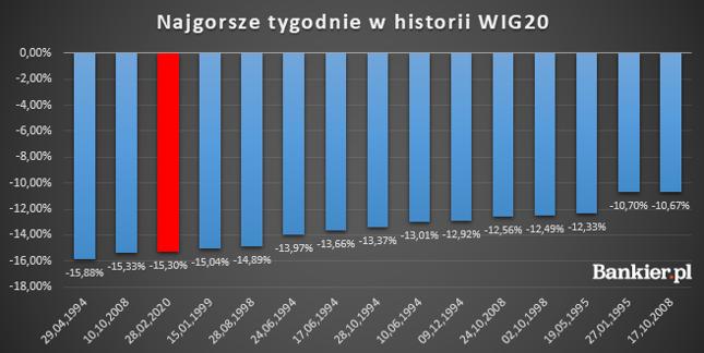 Za nami trzeci najgorszy tydzień w historii WIG20