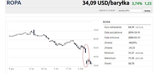 Krach na ropie sprawił, że niektórzy inwestorzy stracili więcej, niż zainwestowali