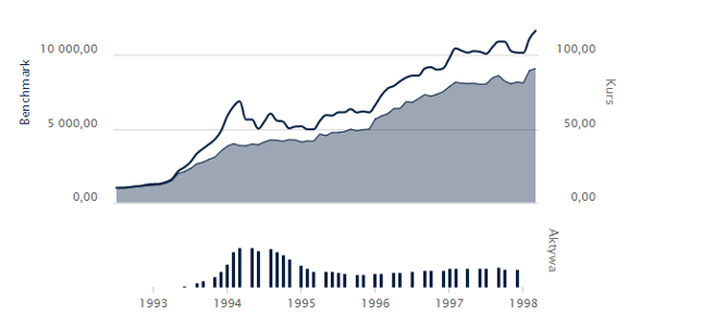 Pierwszy fundusz Pioneera (linia cieńsza) i benchmark (pogrubiona linia). Widać, że fundusz przez 1994 rok przeszedł niemal suchą stopą. Spadły jednak aktywa, którymi zarządzał. Obecnie fundusz można odnaleźć pod nazwą Pekao Zrównoważony