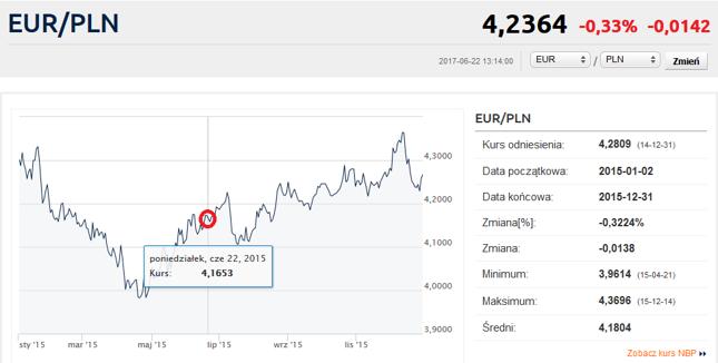 Kurs EUR/PLN w roku 2015.