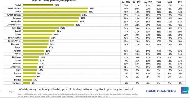 Czy powiedziałby pan, że imigracja miała ogólnie pozytywny lub negatywny wpływ na kraj?