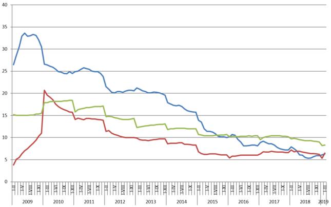 Inwestycje (niebieski), sprzedaż detaliczna (zielony) i produkcja przemysłowa (czerwony) [skumulowane rdr, proc.]