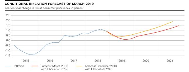 Warunkowa prognoza inflacji CPI dla Szwajcarii. Stan z marca 2019 r.