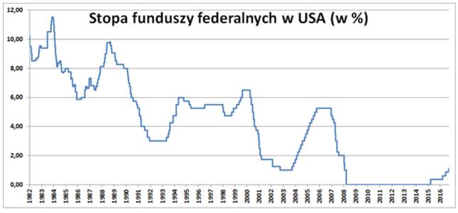 """""""Wielka"""" podwyżka stóp procentowych w USA."""