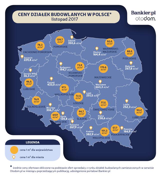 Ceny ofertowe działek budowlanych – listopad 2017 [Raport Bankier.pl]